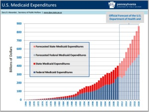 us medicaid expenditures