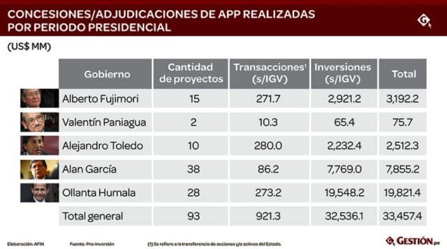 privatizations peru