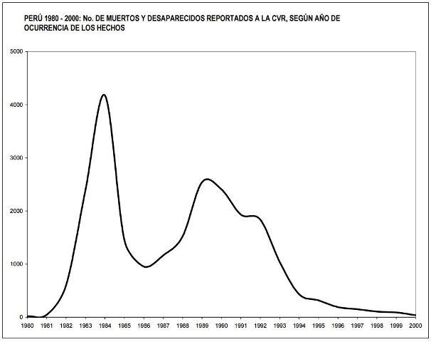 shining path deaths by year