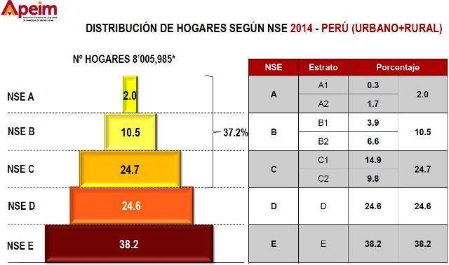 peru-socioeconomic-data-social-class